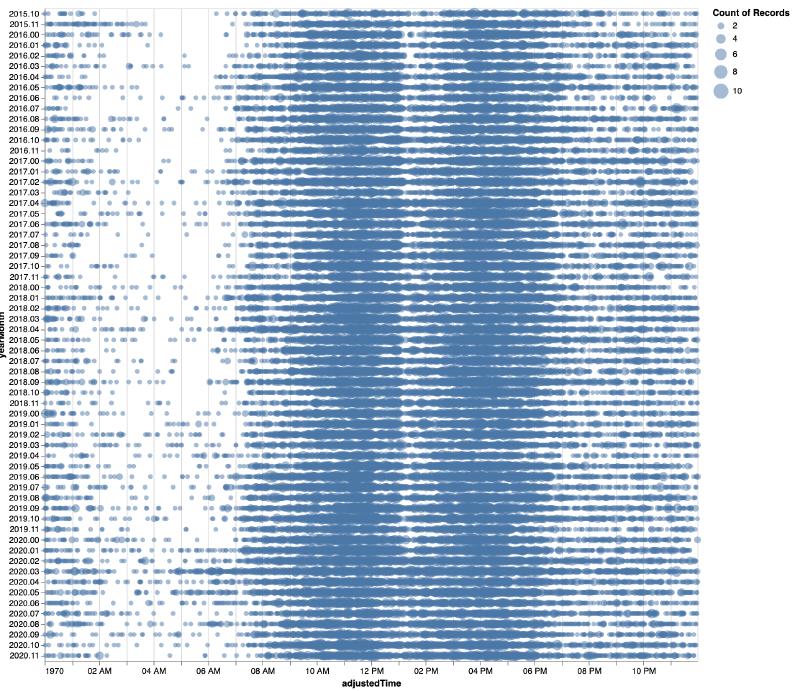 Initial visualization of VS Code commits